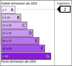 Diagnostic gaz à effet de serre